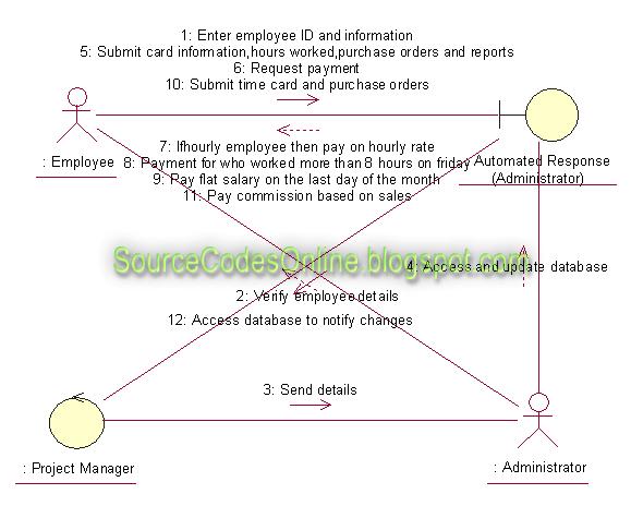 Payroll Activity Diagram