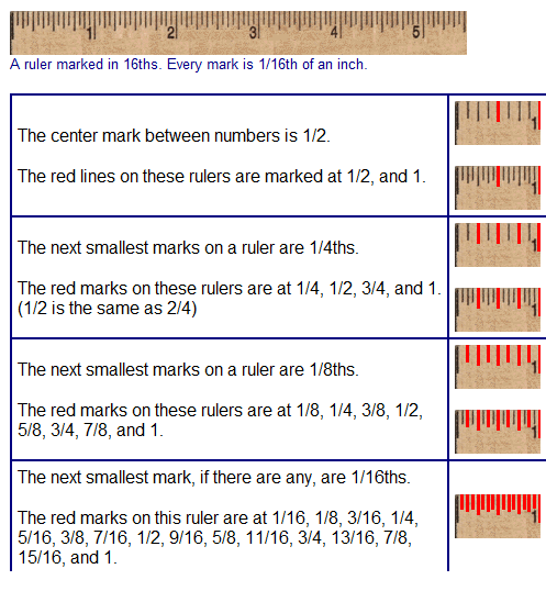 How To Read A Ruler Measurements Images Frompo