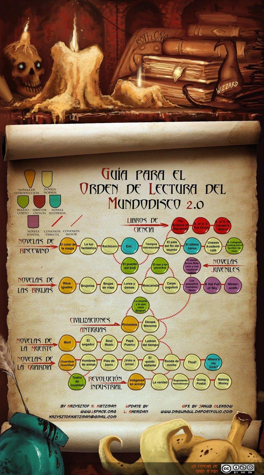Terry Pratchett Orden_lectura_2.0