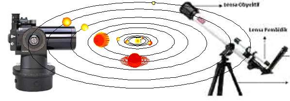sawiji: MEMILIH TELESCOPE