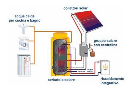 Pannelli solari lavatrici a doppio ingresso for Pannelli solari per acqua calda ultima generazione