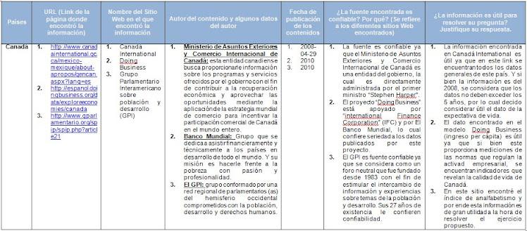 Tablas de evaluación de la información por países