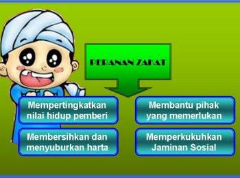 Ibadah Zakat