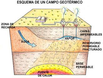 Energ as renovables y desarrollo sostenible en bolivia - En que consiste la energia geotermica ...