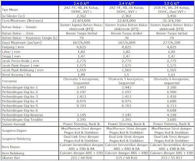 ... Innova 2014 Kredit Dan Beda Spesifikasi Type J E G | Apps Directories