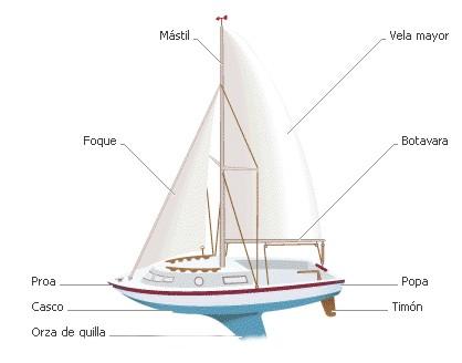 Educación Física en la Red: Vela: Partes de un velero