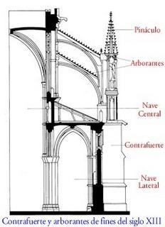 Grandes creaciones del hombre arquitectura en la edad for Arquitectura gotica partes