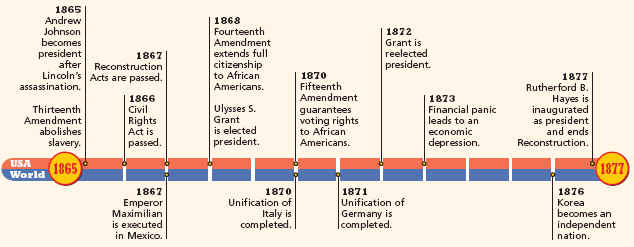 Reconstruction After Civil War Timeline Below is a time-line of theReconstruction Era Timeline