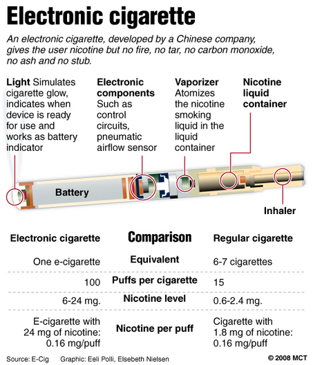 E Cig Assembly : No butts about it s time to quit