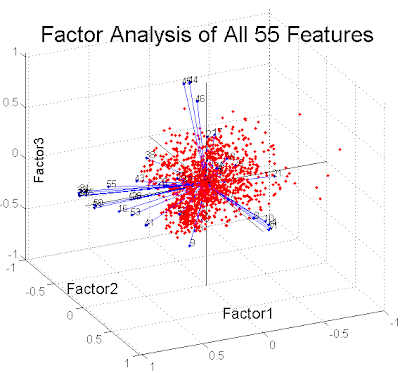 Factor analysis is a statistical data reduction technique used to explain ...