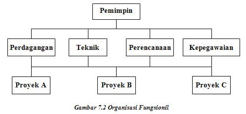 Oaththinking: Struktur Organisasi dan Bentuk Organisasi