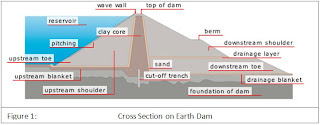 Earthen Dam Cross Section http://geotechchrisknobben.blogspot.com/2009/08/earth-dams-and-tailings-dams.html