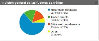 Otros en las fuentes de tráfico de Google Analytics