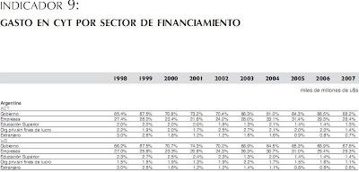 INDICADOR 9: GASTO EN CYT POR SECTOR DE FINANCIAMIENTO
