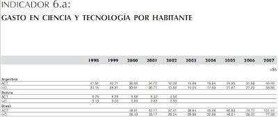INDICADOR 6.a: GASTO EN CIENCIA Y TECNOLOGÍA POR HABITANTE