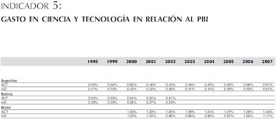 INDICADOR 5: GASTO EN CIENCIA Y TECNOLOGÍA EN RELACIÓN AL PBI