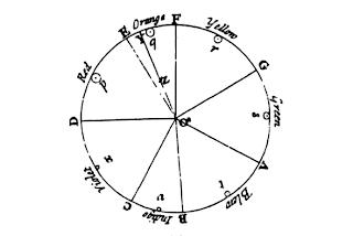 Círculo de Newton