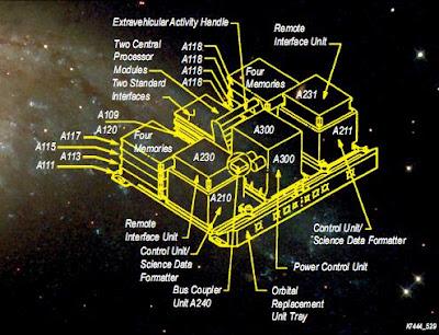 Esquema del Instrumento de control y manejo de datos de Hubble
