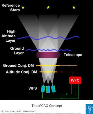 Esquema de óptica Adaptativa Multi-Conjugada