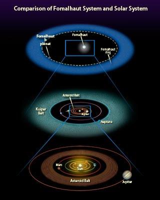 Comparación del sistema Fomalhaut y el Sistema Solar