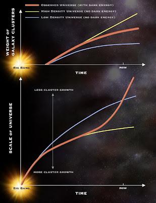 Resultado de imagen de Básicamente la idea es que la energía oscura es una fuerza repulsiva que domina sobre la fuerza gravitatoria atractiva y que hace que las galaxias se ...