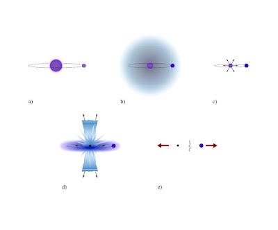 Figura 3-Escenario propuesto para la estrella hiperveloz HD 271791