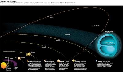 El sistema solar hoy