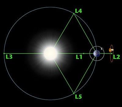 Puntos Lagrange Sistema Tierra-Sol