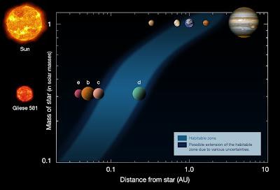 Sistema Gliese 581 y Sistema Solar