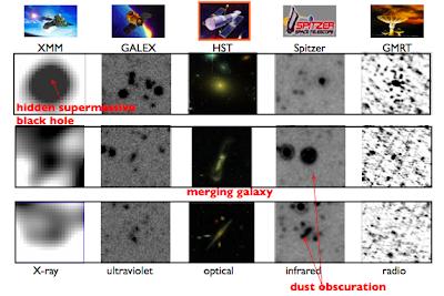 Sensibilidad de observatorio a distintas longitudes de onda
