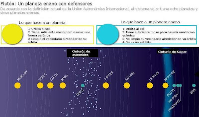 Planetas y planetas enanos en el sistema solar