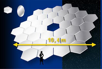 Relación de tamaños entre los espejos del GTC