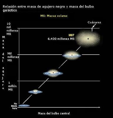 Relación de masas de agujero negro y bulbo central galáctico