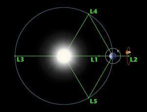 Puntos Lagrange Tierra-Sol