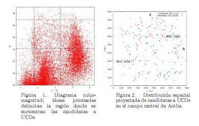 Diagrama color-magnitud y distribución espacial de las candidatas