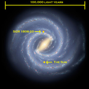 Vía Láctea, Sol y SGR 1806-20