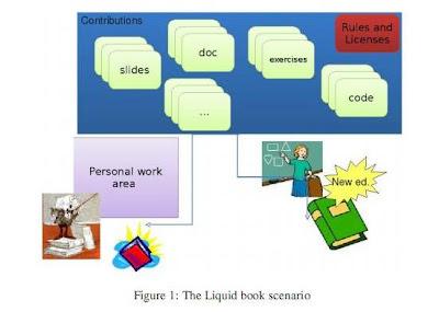 Libros líquidos