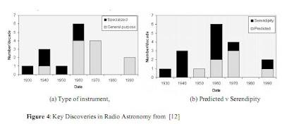 descubrimientos clave en radioastronomía