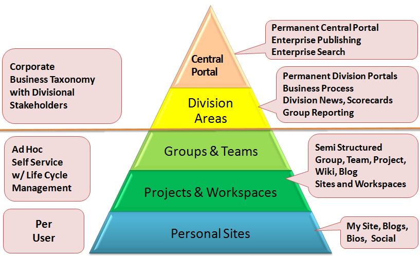 categories types sites