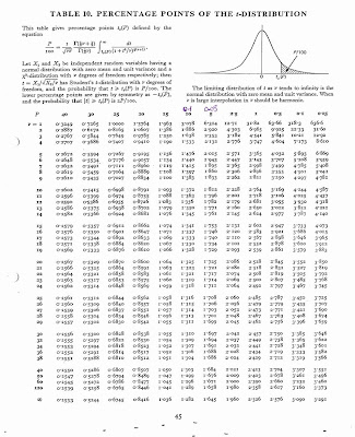 z alpha table statistics  table, t-table and Chi-square