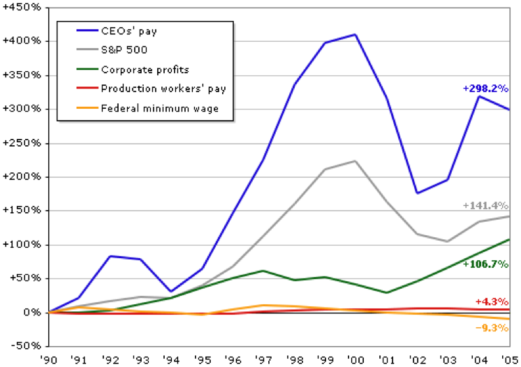 ceo-pay+graph.png
