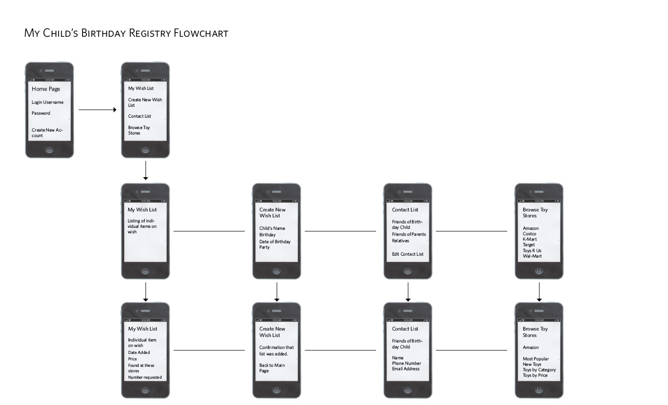 jonathan fields intermediate design  iphone app flowchart