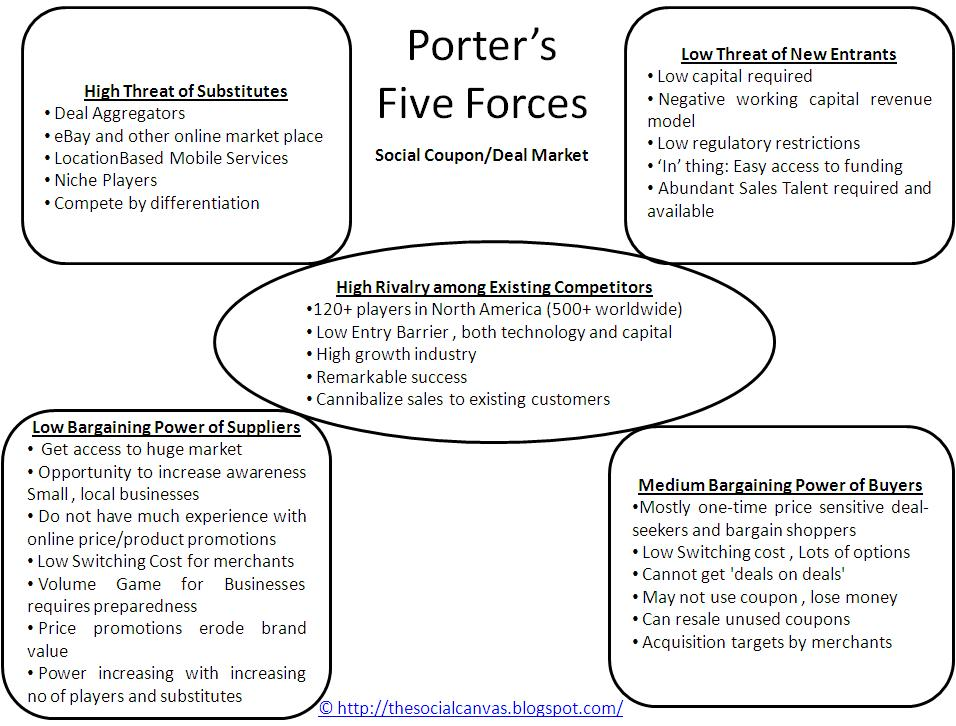 Porter's Five Forces Analysis on Uber