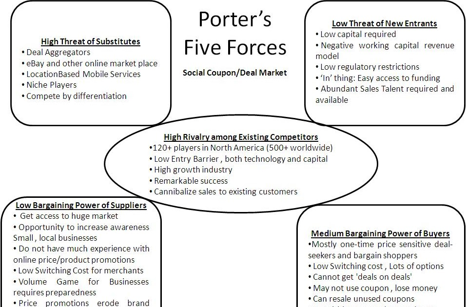 porter 5 forces of estee lauder Below is an essay on competitive forces faced by estee lauder lauder faced based on porter's five forces estee's lauder case study analysis 5 forces.