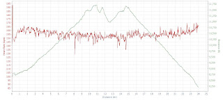 2008 TransRockies Run Stage 5 heart rate data elevation profile
