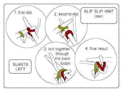 Knitting Stitches How To Decrease : TECHknitting: Three decreases-- *knit 2 together *slip, slip, knit *3 stitch ...