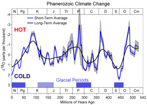 500 million years of climate change vs