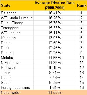 Average divorce rates (2000-2005) by state in Malaysia