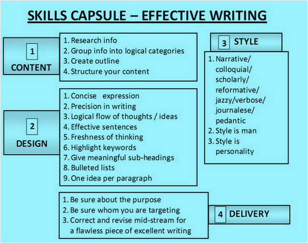 SKILLS CAPSULE - EFFECTIVE WRITING