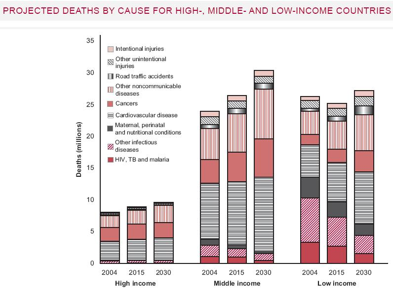 Deaths by cause for high-, middle- and low-income countries